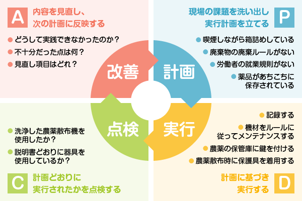 PDCA(Plan-Do-Check-Action)の重要性